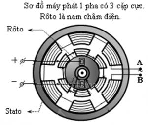 máy phát điện công nghiệp 1 pha, may phat dien